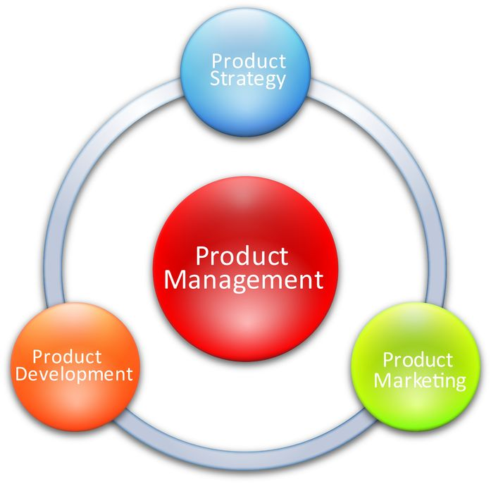 Product Service Management: Stratagem Software Services